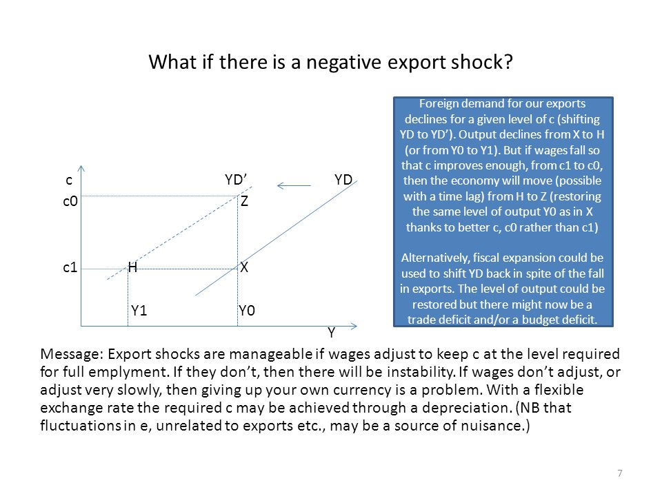 What if there is a negative export shock.