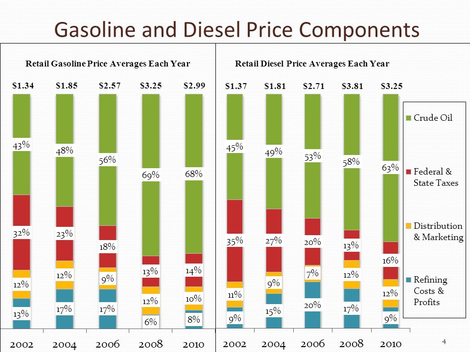 Gasoline and Diesel Price Components 4