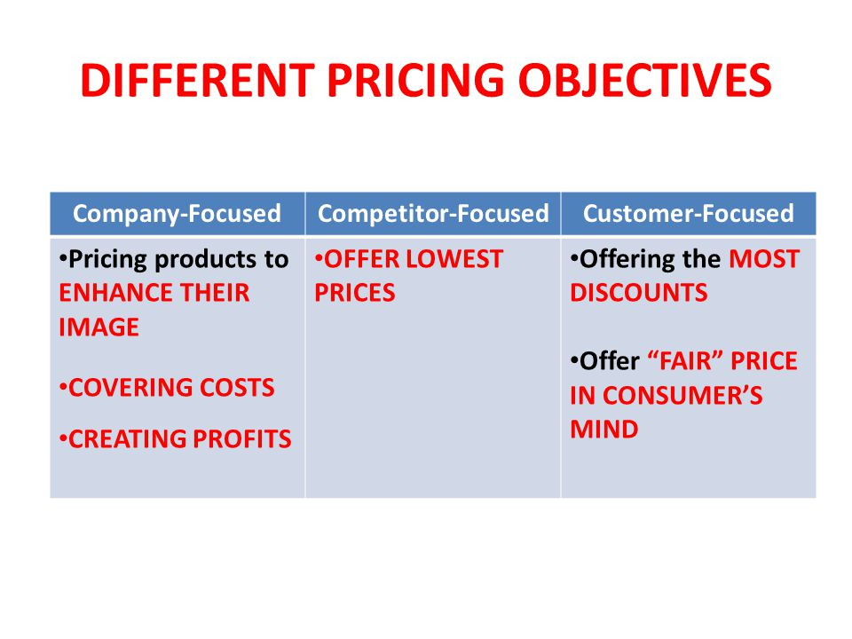 DIFFERENT PRICING OBJECTIVES Company-FocusedCompetitor-FocusedCustomer-Focused Pricing products to ENHANCE THEIR IMAGE COVERING COSTS CREATING PROFITS