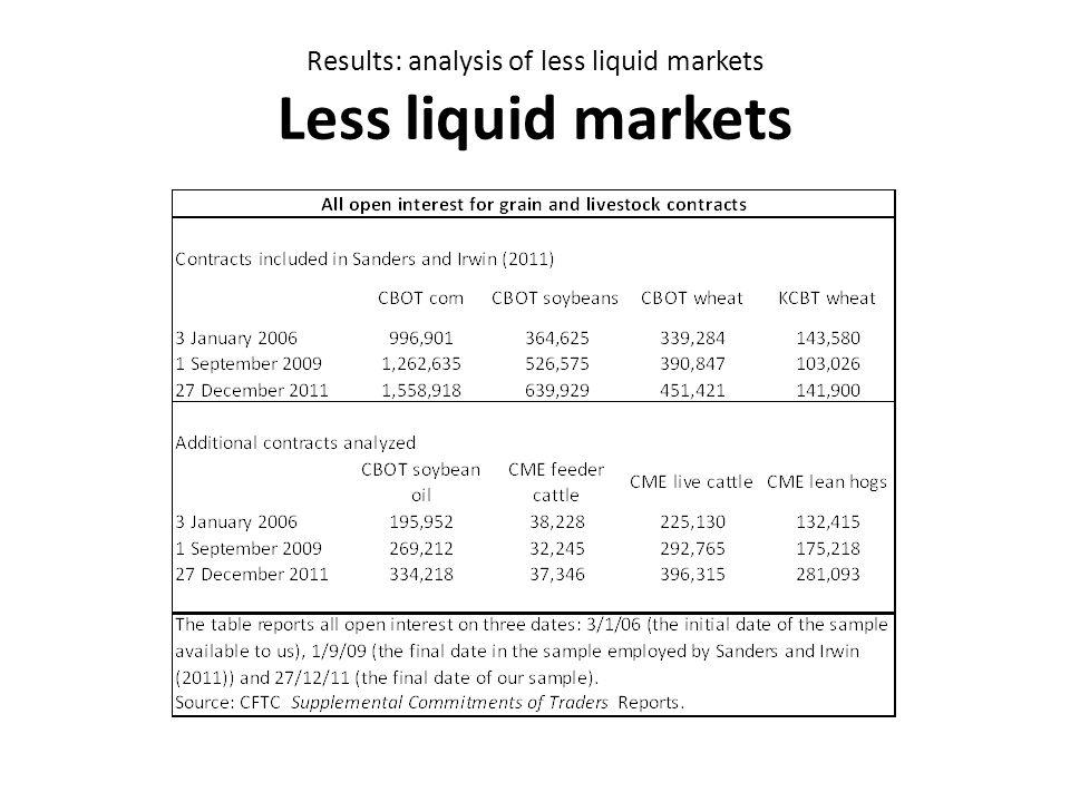Results: analysis of less liquid markets Less liquid markets