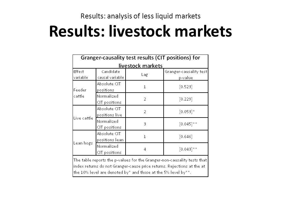 Results: analysis of less liquid markets Results: livestock markets