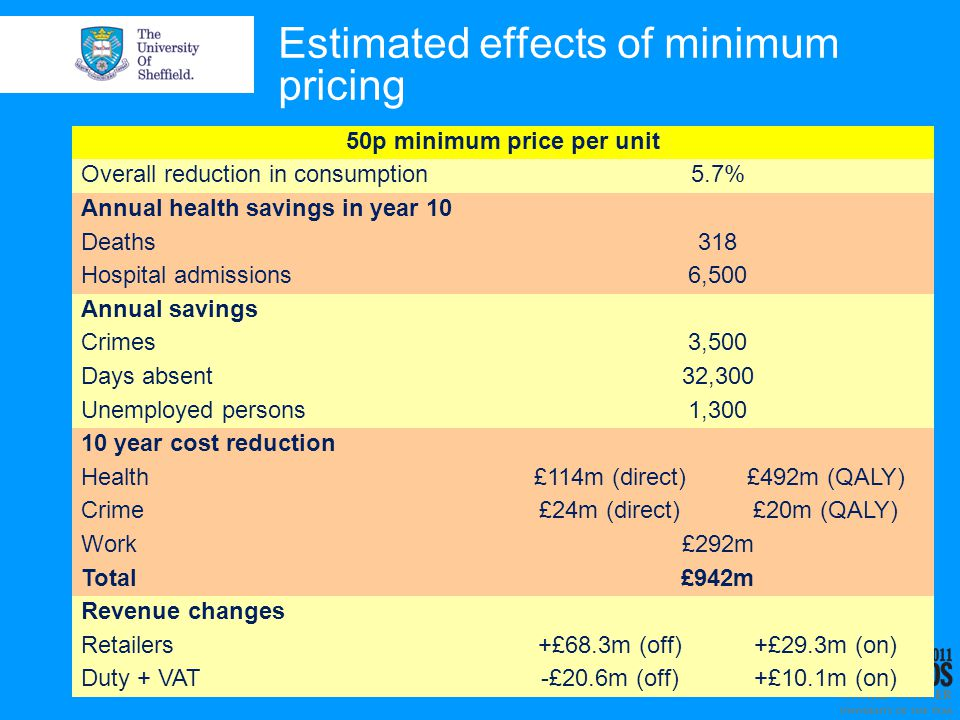 Estimated effects of minimum pricing 50p minimum price per unit Overall reduction in consumption5.7% Annual health savings in year 10 Deaths318 Hospital admissions6,500 Annual savings Crimes3,500 Days absent32,300 Unemployed persons1,300 10 year cost reduction Health£114m (direct)£492m (QALY) Crime£24m (direct)£20m (QALY) Work£292m Total£942m Revenue changes Retailers+£68.3m (off)+£29.3m (on) Duty + VAT-£20.6m (off)+£10.1m (on)