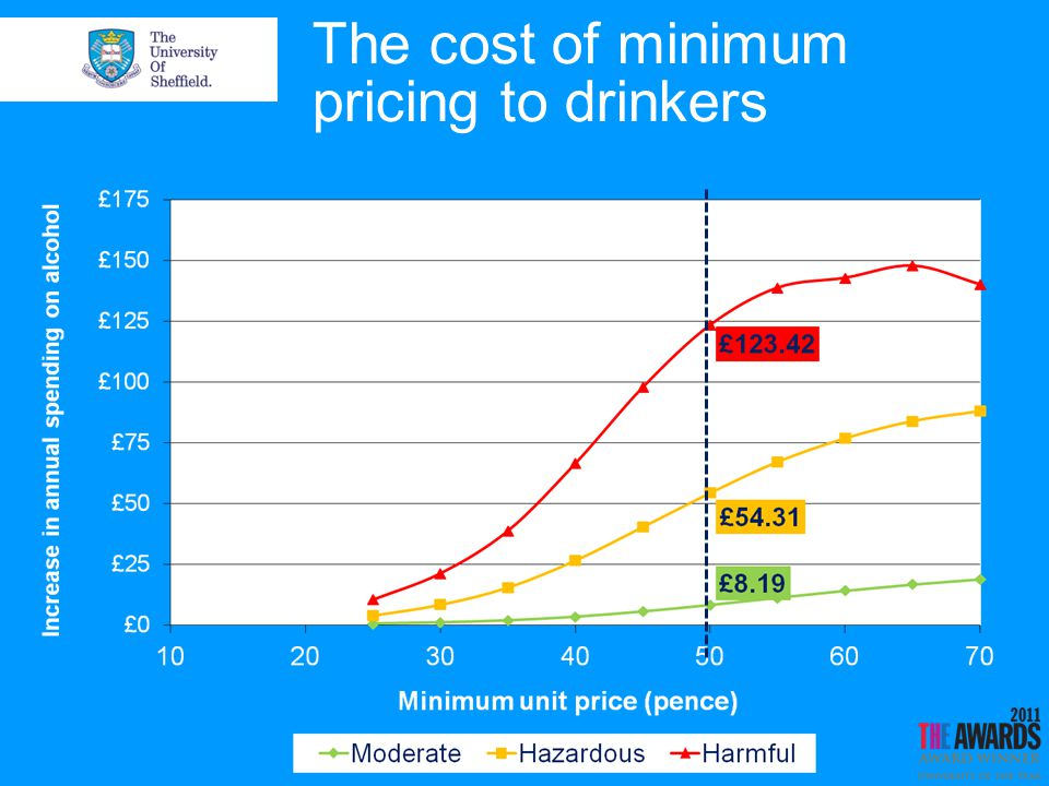 The cost of minimum pricing to drinkers