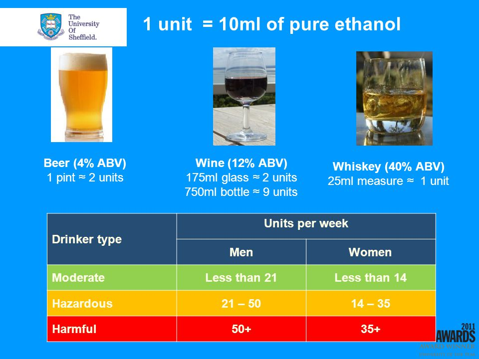 Drinker type Units per week MenWomen ModerateLess than 21Less than 14 Hazardous21 – 5014 – 35 Harmful50+35+ Beer (4% ABV) 1 pint 2 units Wine (12% ABV) 175ml glass 2 units 750ml bottle 9 units Whiskey (40% ABV) 25ml measure 1 unit 1 unit = 10ml of pure ethanol