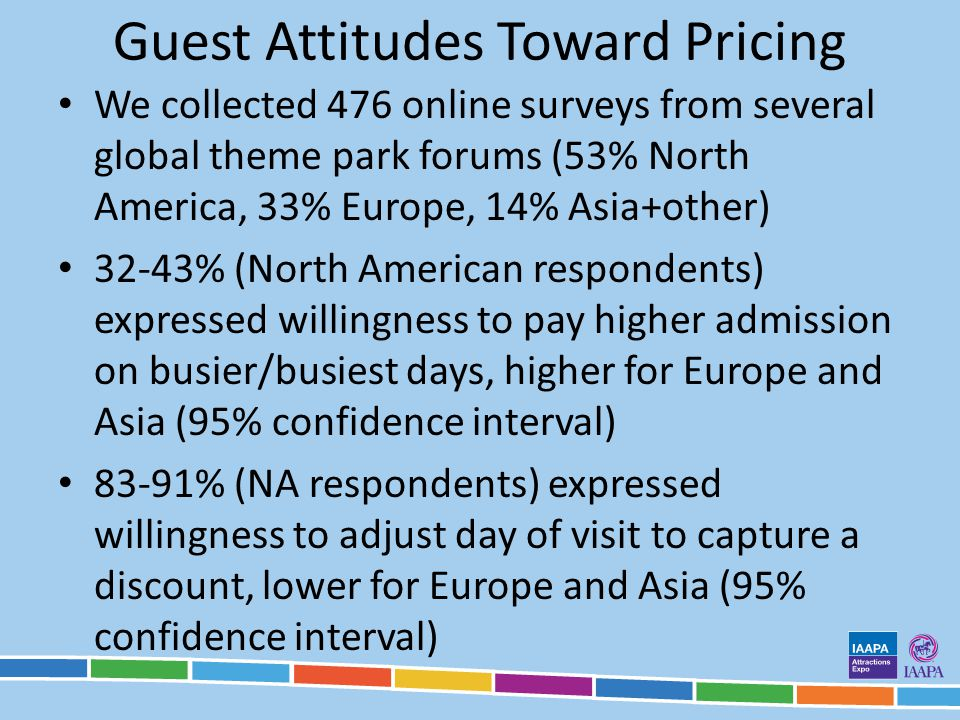 Guest Attitudes Toward Pricing We collected 476 online surveys from several global theme park forums (53% North America, 33% Europe, 14% Asia+other) 3