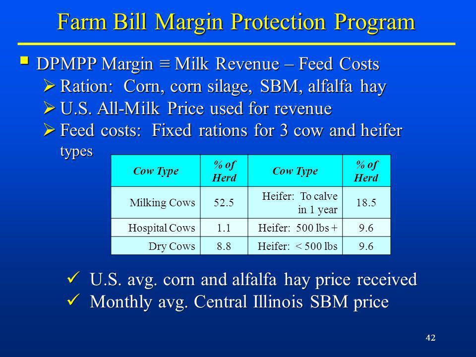42 DPMPP Margin Milk Revenue – Feed Costs DPMPP Margin Milk Revenue – Feed Costs Ration: Corn, corn silage, SBM, alfalfa hay Ration: Corn, corn silage, SBM, alfalfa hay U.S.