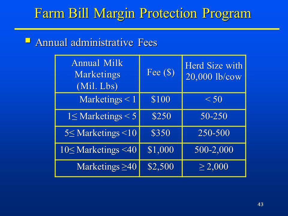 43 Annual administrative Fees Annual administrative Fees Annual Milk Marketings (Mil.