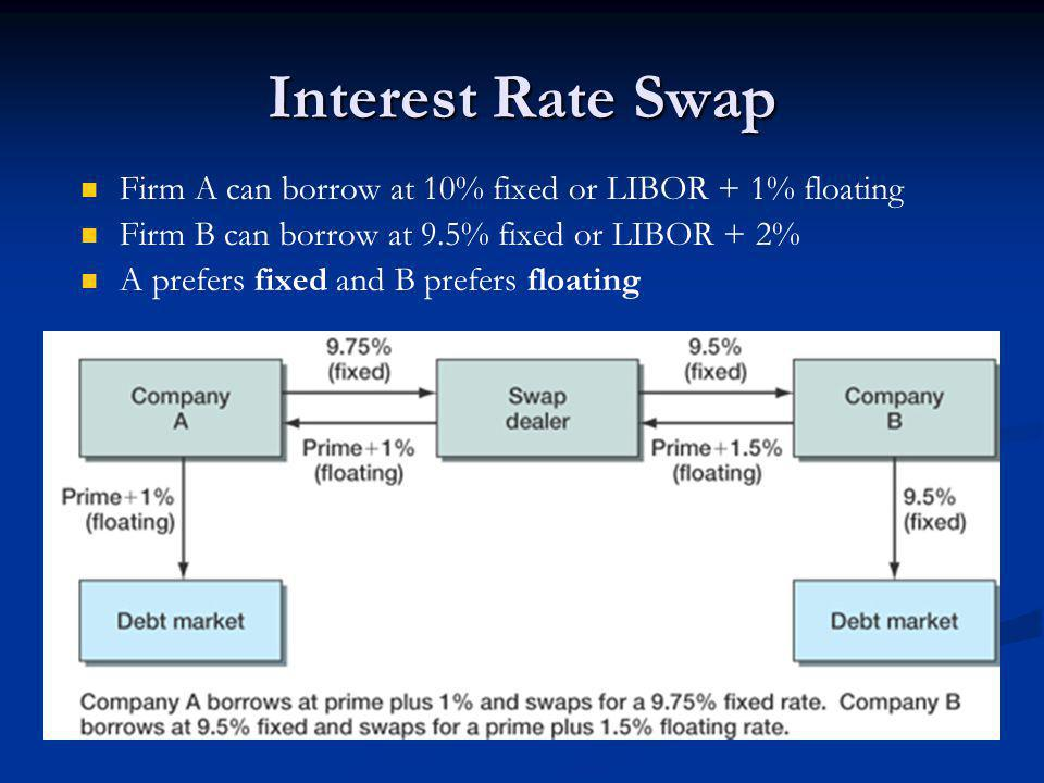 Interest Rate Swap Firm A can borrow at 10% fixed or LIBOR + 1% floating Firm B can borrow at 9.5% fixed or LIBOR + 2% A prefers fixed and B prefers floating