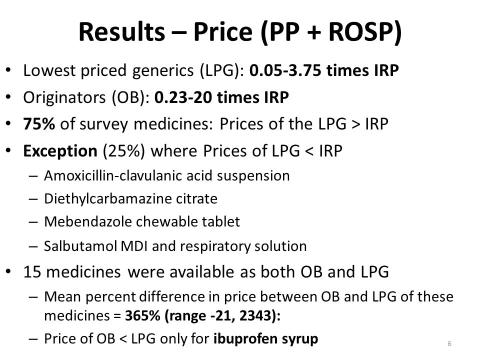 Results – Price (PP + ROSP) Lowest priced generics (LPG): 0.05-3.75 times IRP Originators (OB): 0.23-20 times IRP 75% of survey medicines: Prices of the LPG > IRP Exception (25%) where Prices of LPG < IRP – Amoxicillin-clavulanic acid suspension – Diethylcarbamazine citrate – Mebendazole chewable tablet – Salbutamol MDI and respiratory solution 15 medicines were available as both OB and LPG – Mean percent difference in price between OB and LPG of these medicines = 365% (range -21, 2343): – Price of OB < LPG only for ibuprofen syrup 6