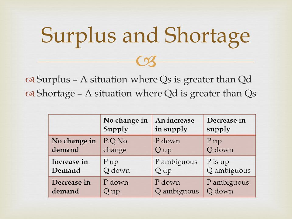 Surplus – A situation where Qs is greater than Qd Shortage – A situation where Qd is greater than Qs Surplus and Shortage No change in Supply An increase in supply Decrease in supply No change in demand P.Q No change P down Q up P up Q down Increase in Demand P up Q down P ambiguous Q up P is up Q ambiguous Decrease in demand P down Q up P down Q ambiguous P ambiguous Q down