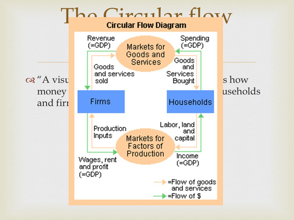 A visual model of the economy that shows how money flows through markets amongst households and firms The Circular flow diagram