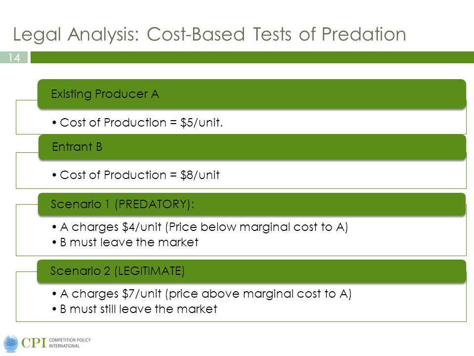 14 Legal Analysis: Cost-Based Tests of Predation Cost of Production = $5/unit. Existing Producer A Cost of Production = $8/unit Entrant B A charges $4