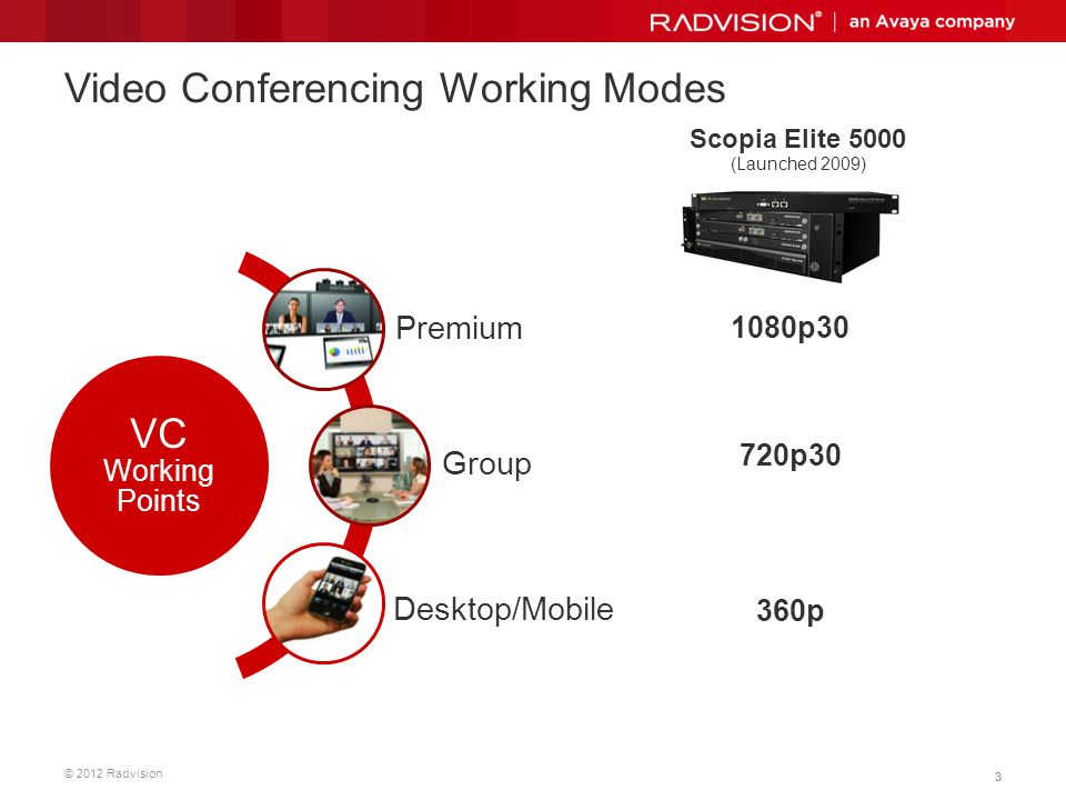 © 2012 Radvision 33 Video Conferencing Working Modes Scopia Elite 5000 (Launched 2009) 720p30 1080p30 360p