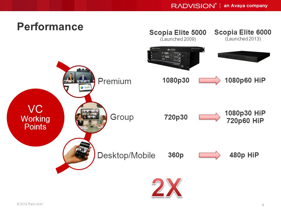 © 2012 Radvision 26 Scopia Elite 6000 Vs Software Based MCUs Function Scopia Elite 6000 Polycom Collaboration Server LifeSize UVC 720p30 720p60 / 1080p30 / 1080p60 H.264 High-Profile H.264 SVC Partial Mixed AVC-SVC Layout per participant H.264 AVC only Self-see removal Max conference size w/o cascading 16060 720p SVC bandwidth utilization 512 Kbps1.5 Mbps
