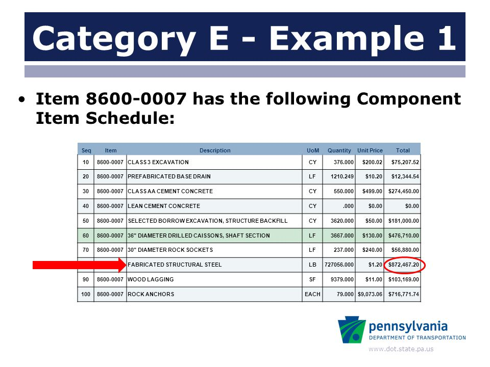 www.dot.state.pa.us Category E - Example 1 Item 8600-0007 has the following Component Item Schedule: SeqItemDescriptionUoMQuantityUnit PriceTotal 1086