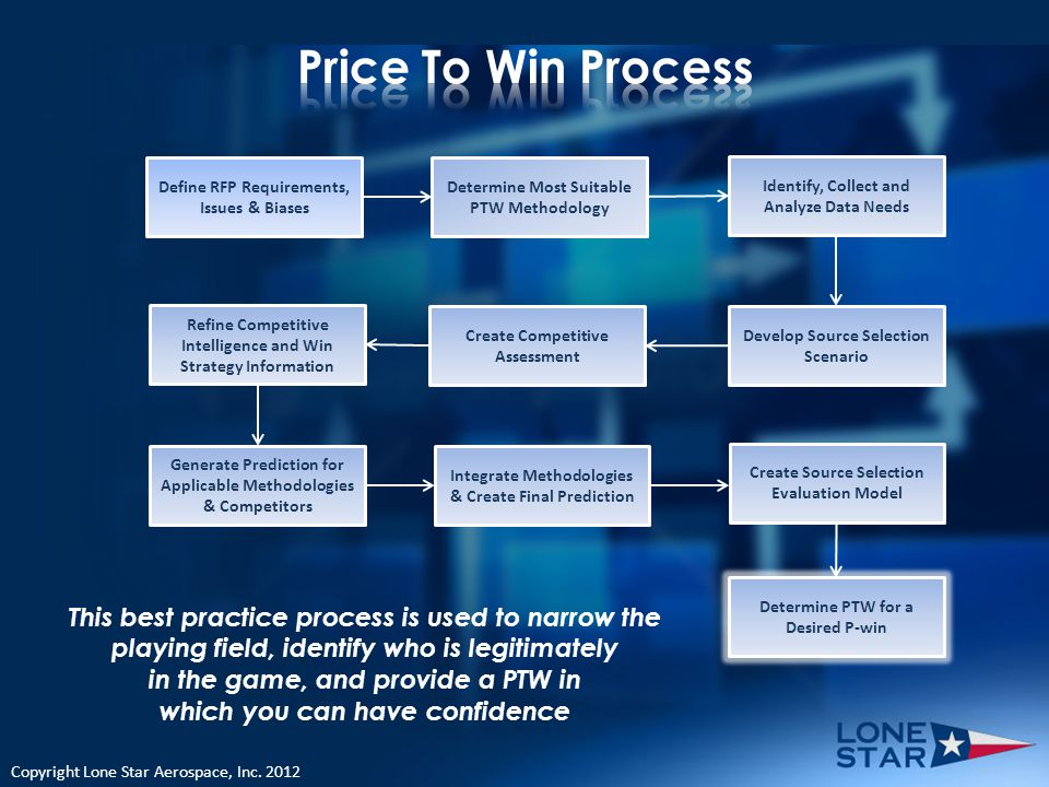 This best practice process is used to narrow the playing field, identify who is legitimately in the game, and provide a PTW in which you can have confidence Define RFP Requirements, Issues & Biases Determine Most Suitable PTW Methodology Identify, Collect and Analyze Data Needs Develop Source Selection Scenario Create Competitive Assessment Refine Competitive Intelligence and Win Strategy Information Generate Prediction for Applicable Methodologies & Competitors Integrate Methodologies & Create Final Prediction Create Source Selection Evaluation Model Determine PTW for a Desired P-win Copyright Lone Star Aerospace, Inc.
