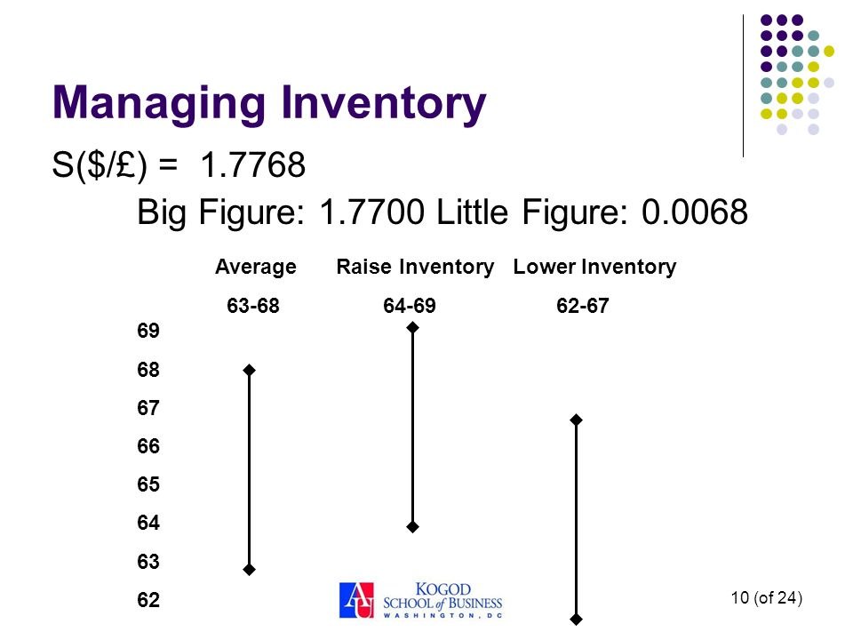 10 (of 24) Managing Inventory S($/£) = 1.7768 Big Figure: 1.7700 Little Figure: 0.0068 69 68 67 66 65 64 63 62 Average Raise Inventory Lower Inventory