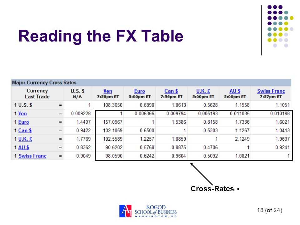 18 (of 24) Reading the FX Table Cross-Rates