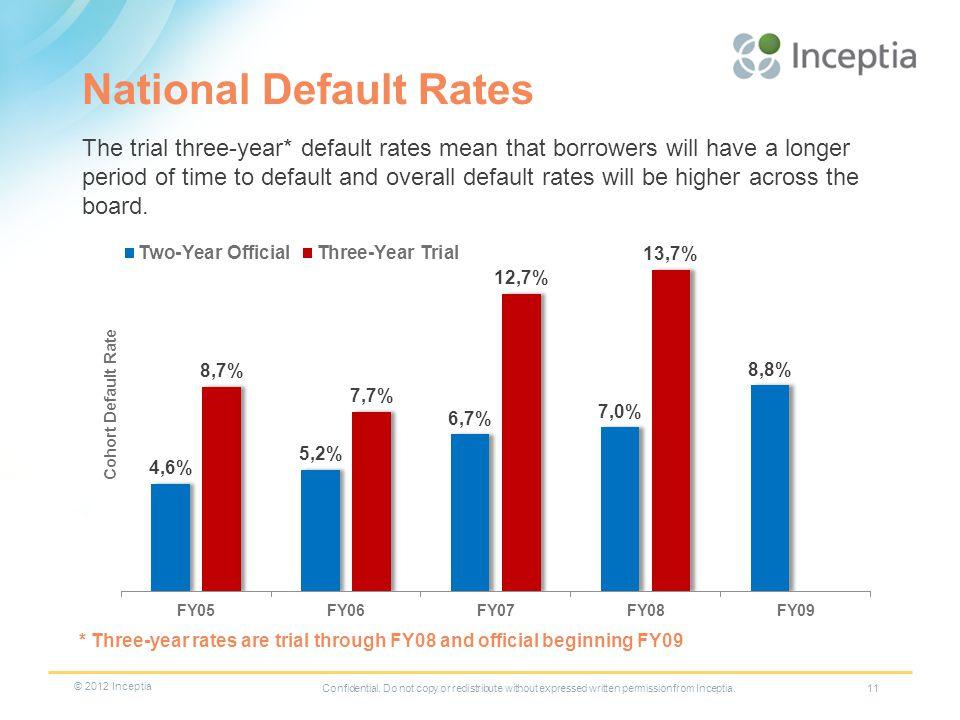 National Default Rates Confidential.