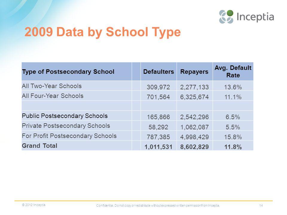 2009 Data by School Type Type of Postsecondary SchoolDefaultersRepayers Avg.