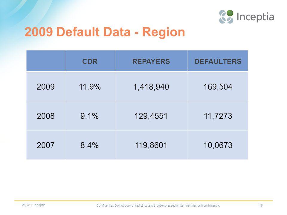 19 2009 Default Data - Region CDRREPAYERSDEFAULTERS 200911.9%1,418,940169,504 20089.1%129,455111,7273 20078.4%119,860110,0673 Confidential.