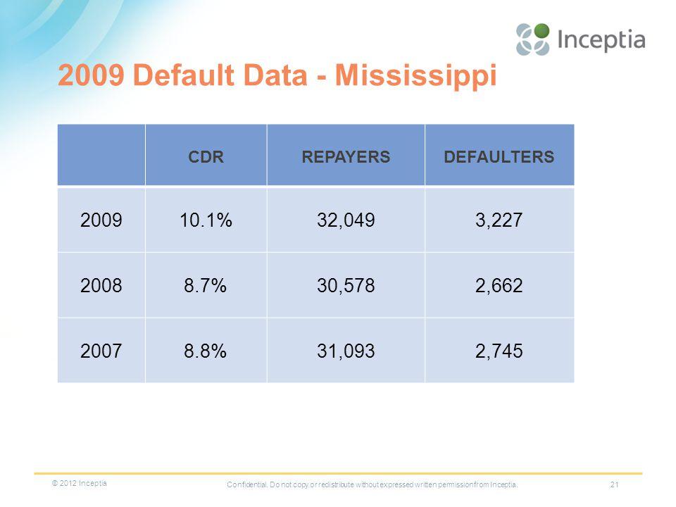 21 2009 Default Data - Mississippi CDRREPAYERSDEFAULTERS 200910.1%32,0493,227 20088.7%30,5782,662 20078.8%31,0932,745 Confidential.