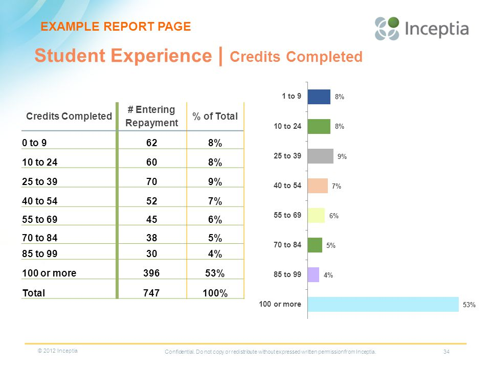 Student Experience | Credits Completed 34 Credits Completed # Entering Repayment % of Total 0 to 9628% 10 to 24608% 25 to 39709% 40 to 54527% 55 to 69456% 70 to 84385% 85 to 99304% 100 or more39653% Total747100% EXAMPLE REPORT PAGE Confidential.