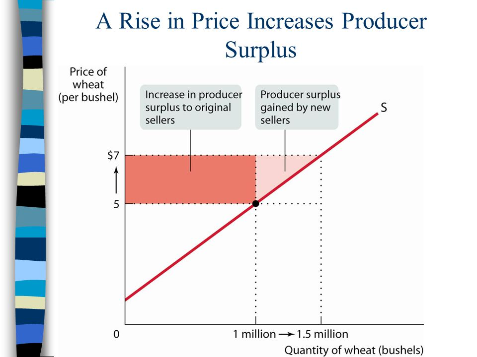 A Rise in Price Increases Producer Surplus