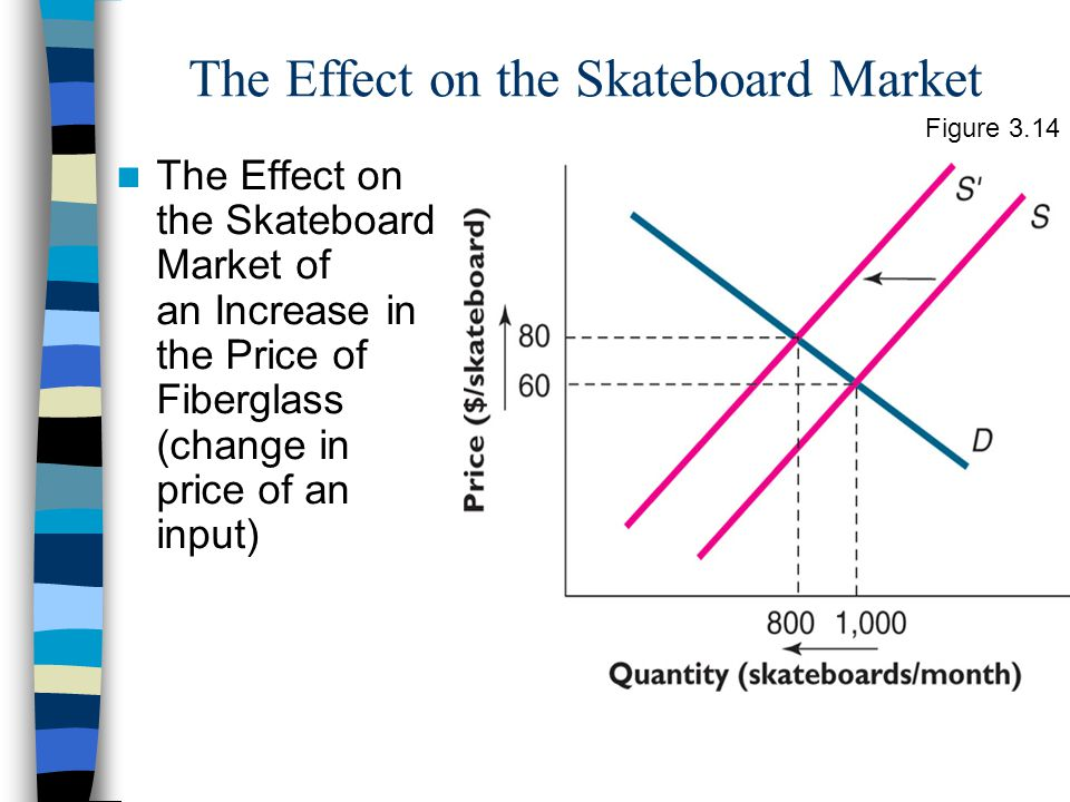 The Effect on the Skateboard Market The Effect on the Skateboard Market of an Increase in the Price of Fiberglass (change in price of an input) Figure 3.14
