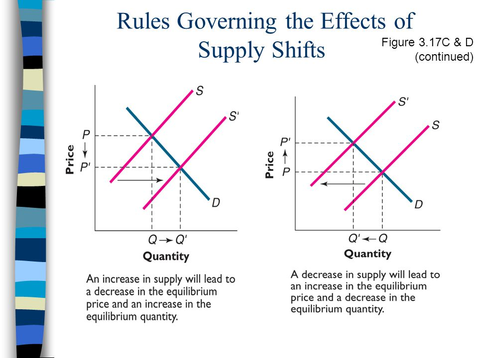 Rules Governing the Effects of Supply Shifts Figure 3.17C & D (continued)
