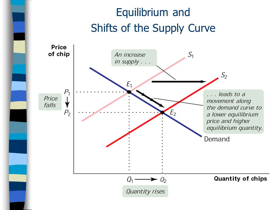 Equilibrium and Shifts of the Supply Curve