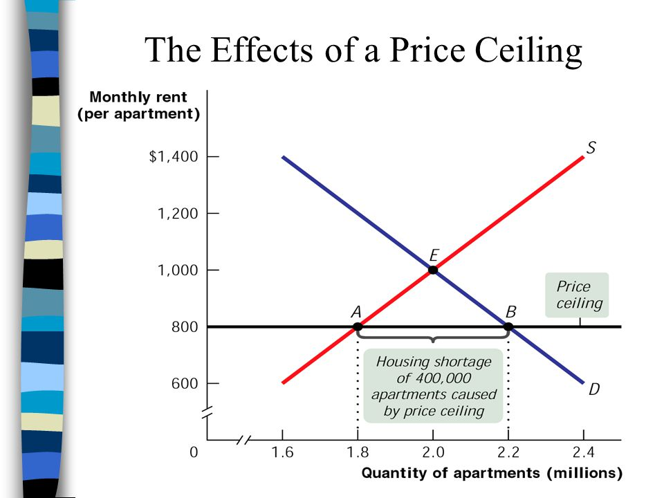 Recall: factors affecting D price of related goods –complements vs.