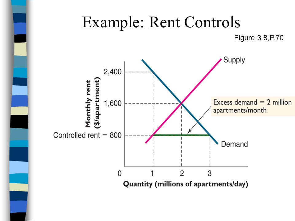 Figure 3.8,P.70 Example: Rent Controls
