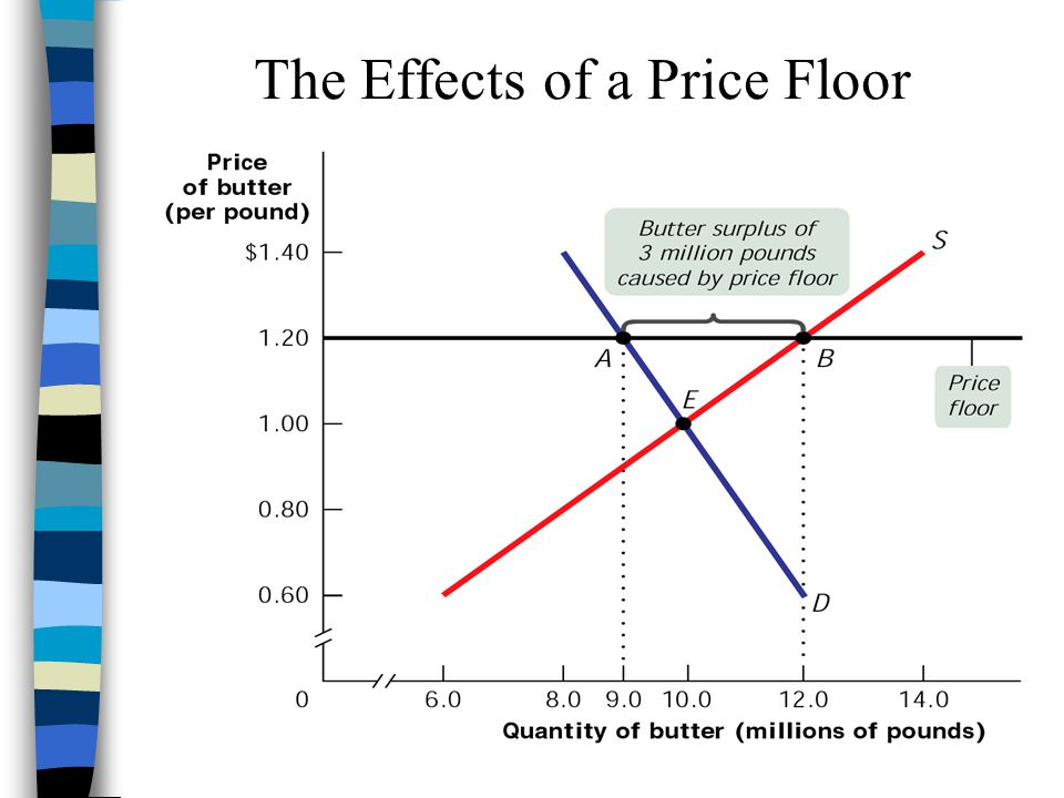 Rules Governing the Effects of Demand Shifts Figure 3.17A & B