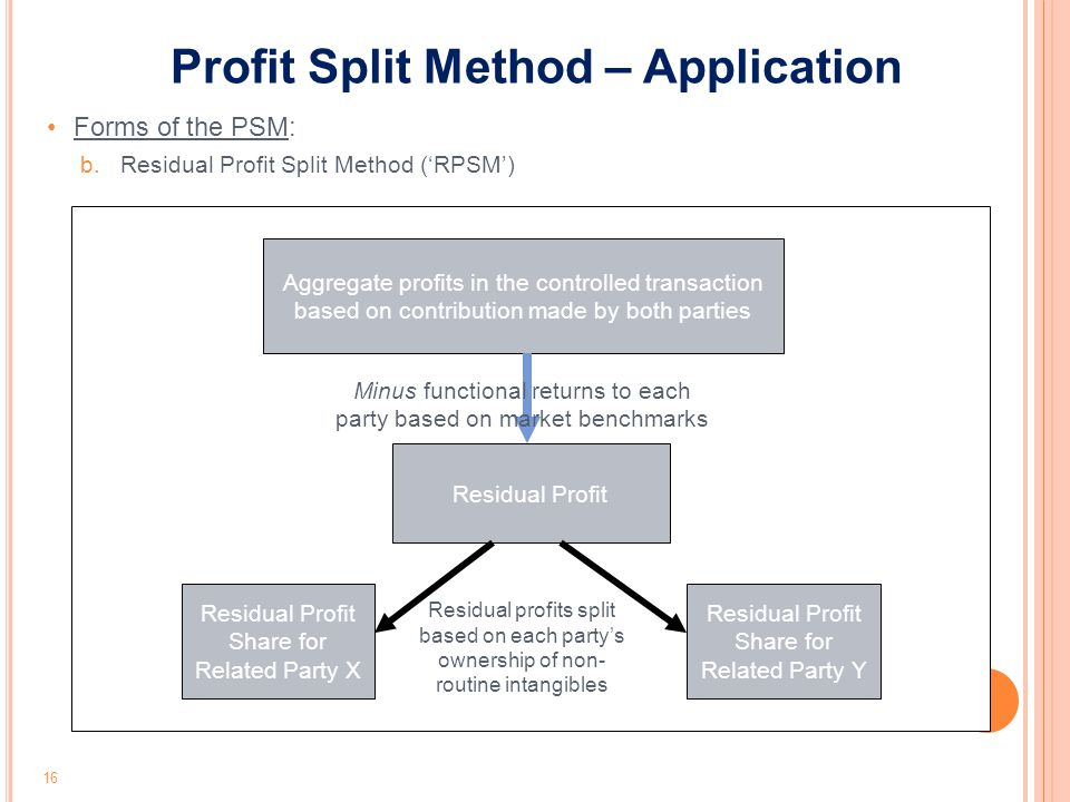 Aggregate profits in the controlled transaction based on contribution made by both parties Residual Profit Residual Profit Share for Related Party X R
