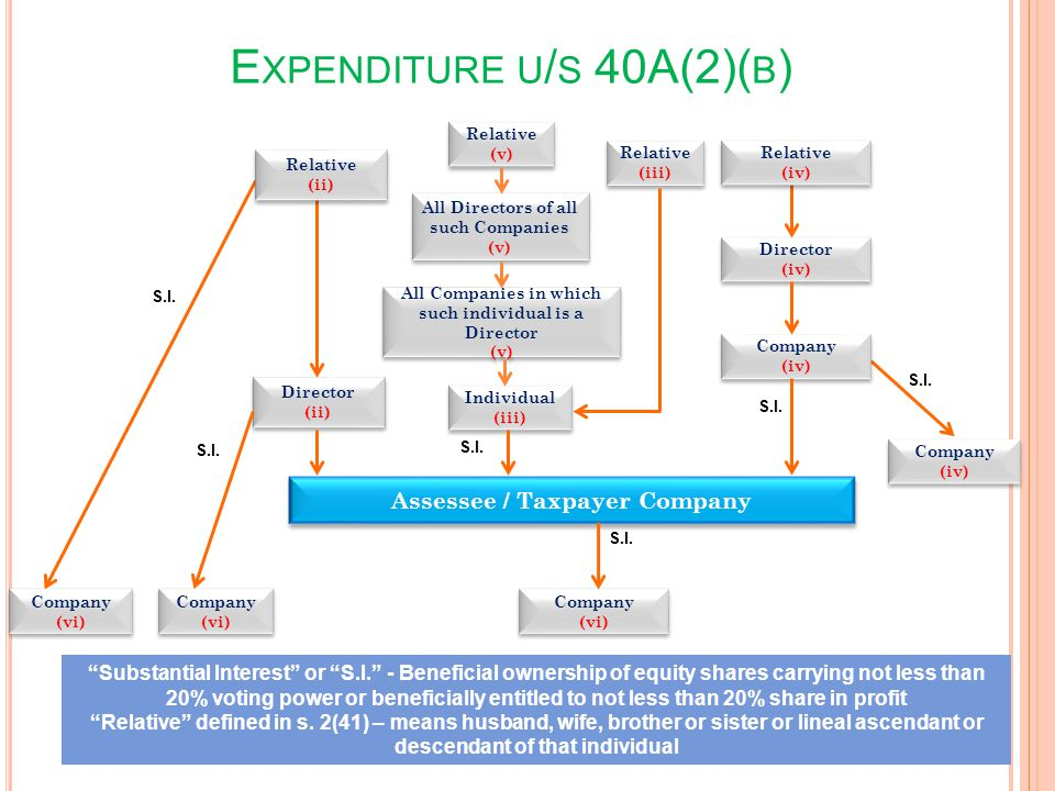 E XPENDITURE U / S 40A(2)( B ) 26 Substantial Interest or S.I. - Beneficial ownership of equity shares carrying not less than 20% voting power or bene