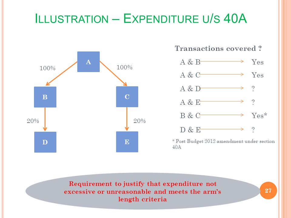 I LLUSTRATION – E XPENDITURE U / S 40A 27 100% 20% A & B Yes A & C Yes A & D ? A & E ? B & C Yes* D & E ? Transactions covered ? * Post Budget 2012 am