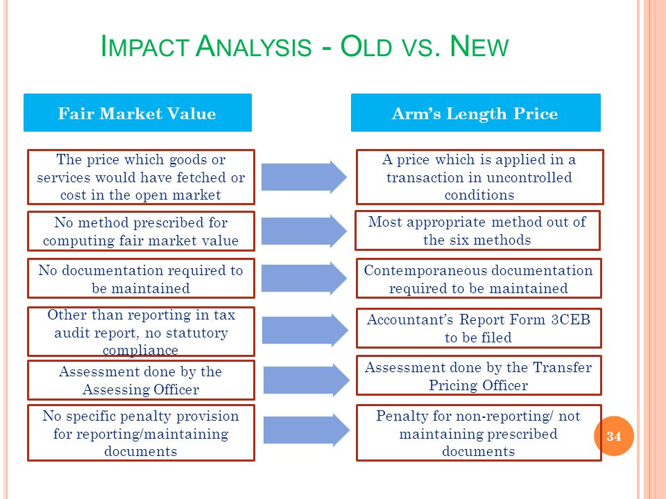 I MPACT A NALYSIS - O LD VS. N EW 34 Fair Market Value Arms Length Price The price which goods or services would have fetched or cost in the open mark