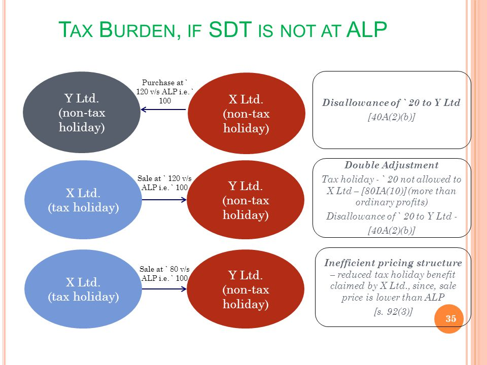 T AX B URDEN, IF SDT IS NOT AT ALP 35 X Ltd. (non-tax holiday) Y Ltd. (non-tax holiday) Purchase at ` 120 v/s ALP i.e. ` 100 X Ltd. (tax holiday) Y Lt