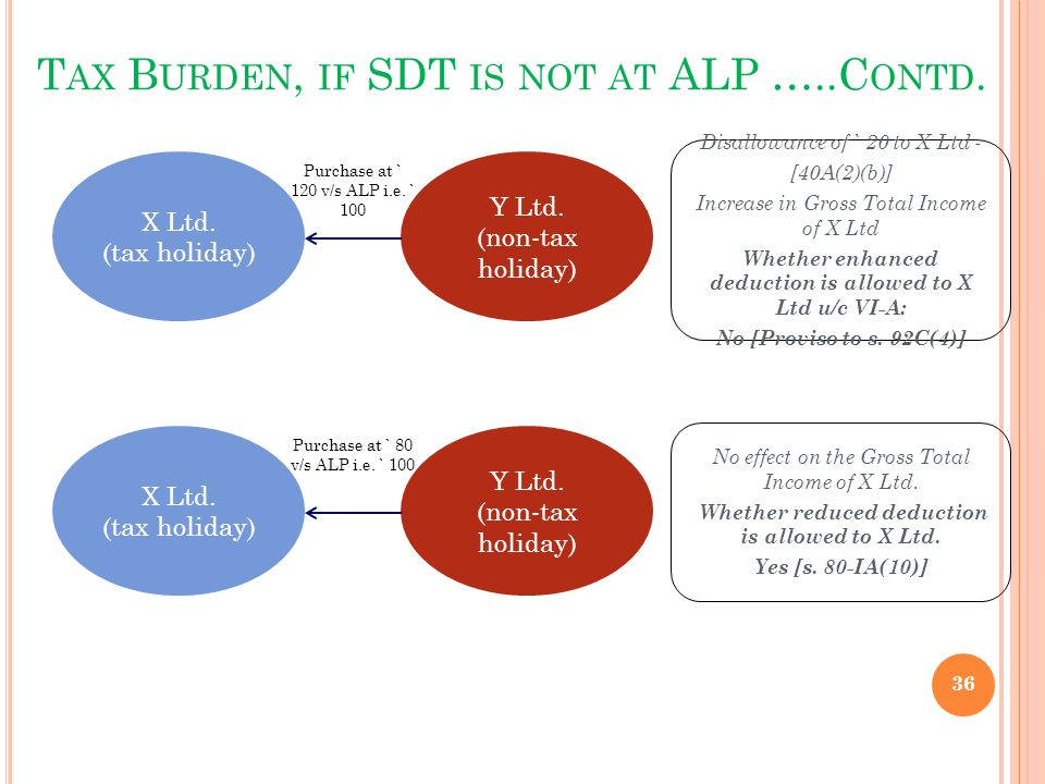 T AX B URDEN, IF SDT IS NOT AT ALP …..C ONTD. 36 X Ltd. (tax holiday) Y Ltd. (non-tax holiday) Purchase at ` 120 v/s ALP i.e. ` 100 Disallowance of `