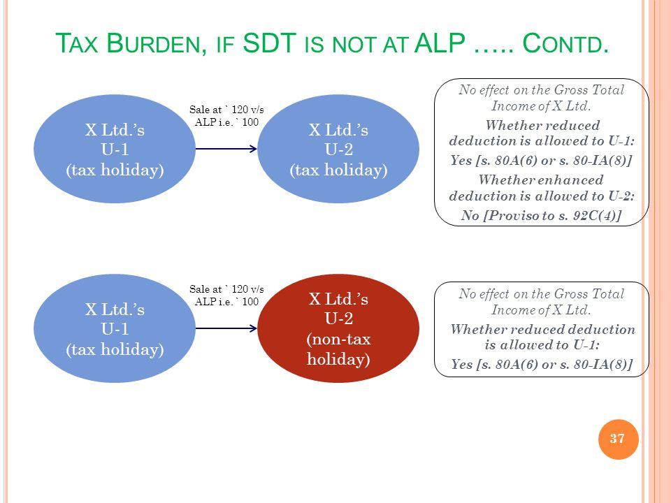 T AX B URDEN, IF SDT IS NOT AT ALP ….. C ONTD. 37 X Ltd.s U-1 (tax holiday) X Ltd.s U-2 (tax holiday) No effect on the Gross Total Income of X Ltd. Wh