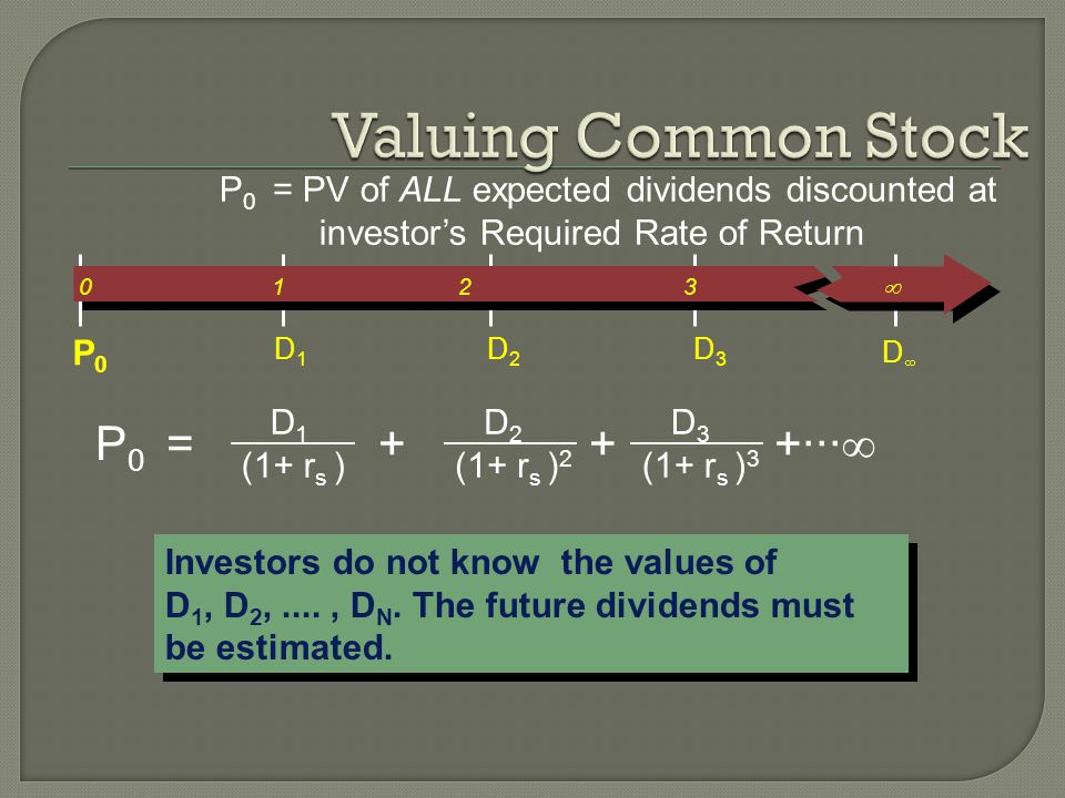 P 0 = PV of ALL expected dividends discounted at investors Required Rate of Return Investors do not know the values of D 1, D 2,...., D N.