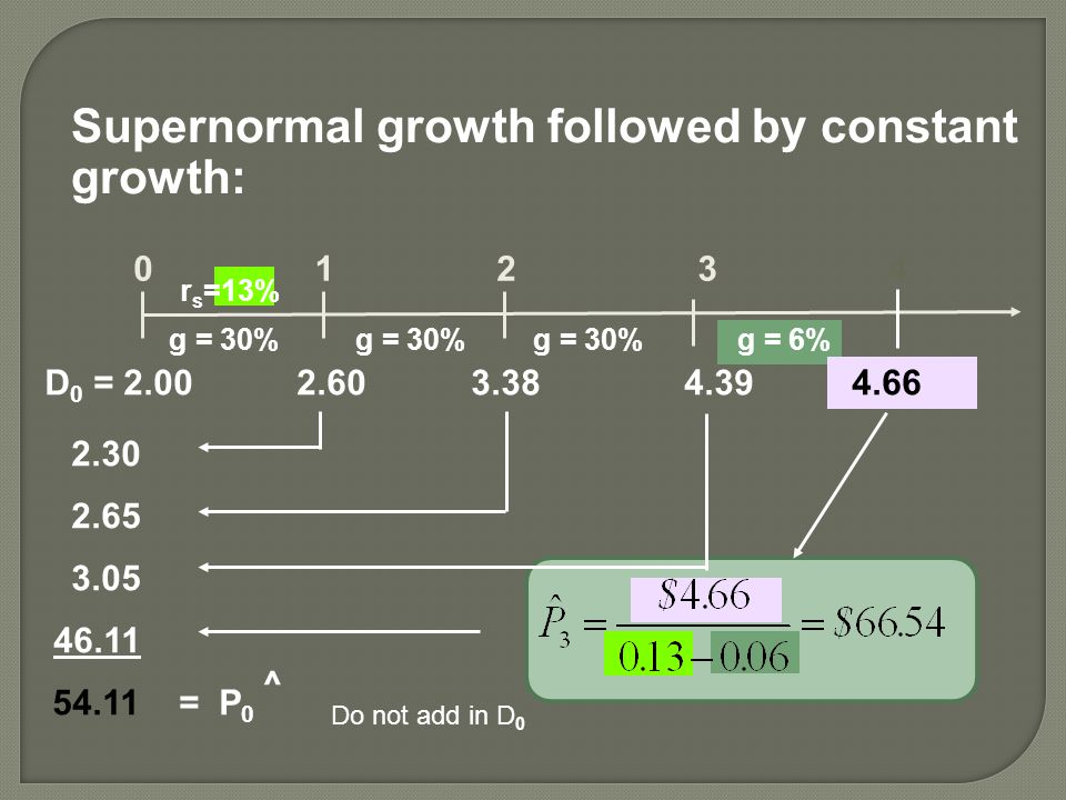 Supernormal growth followed by constant growth: 0 2.30 2.65 3.05 46.11 1234 r s =13% 54.11 = P 0 g = 30% g = 6% D 0 = 2.00 2.603.38 4.39 4.66 ^ Do not add in D 0