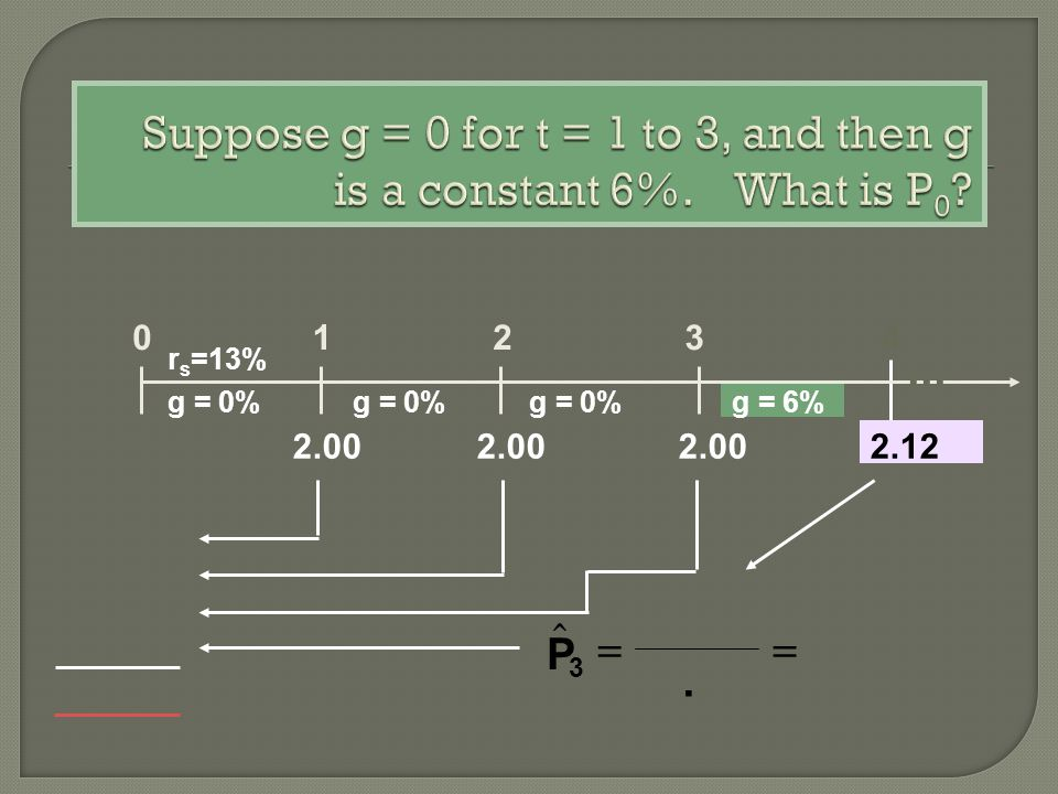 01234 r s =13% g = 0% g = 6% 2.00 2.00 2.00 2.12. P 3...