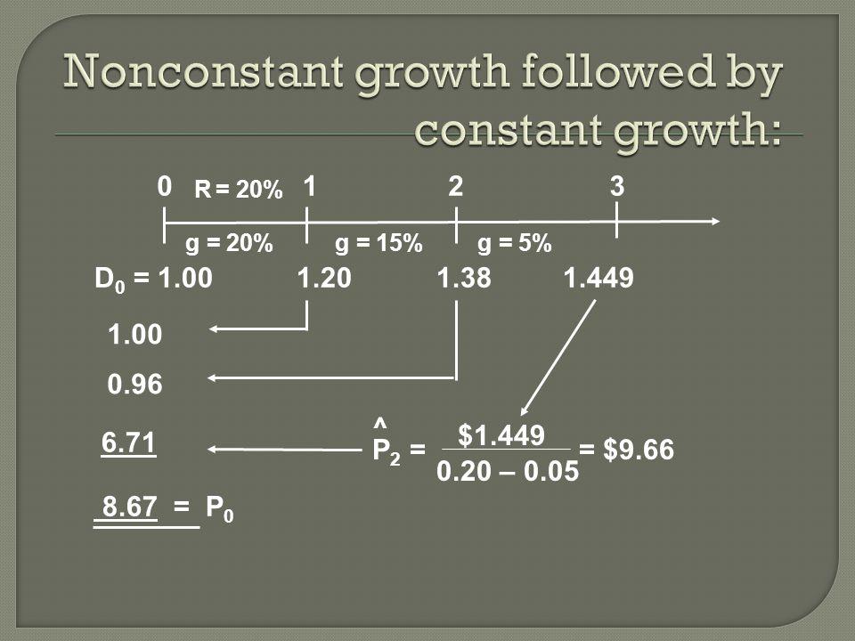 0 1.00 0.96 6.71 123 R = 20% 8.67 = P 0 g = 20%g = 15%g = 5% D 0 = 1.00 1.201.38 1.449 $1.449 P 2 = ^ 0.20 – 0.05 = $9.66