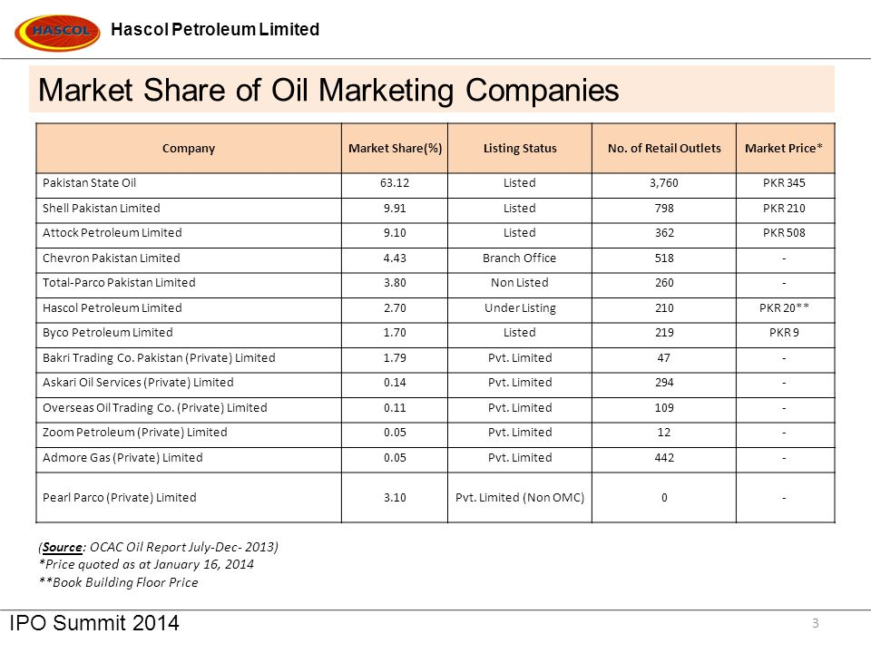 Hascol Petroleum Limited IPO Summit 2014 3 CompanyMarket Share(%)Listing StatusNo.