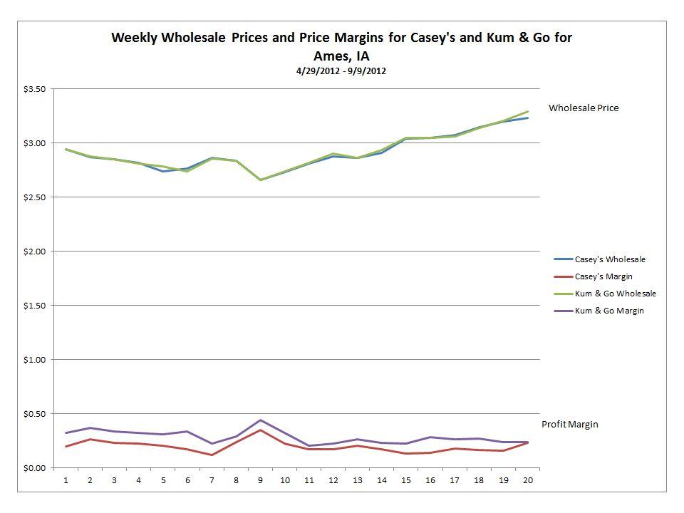 Eau Claire Market Comparison