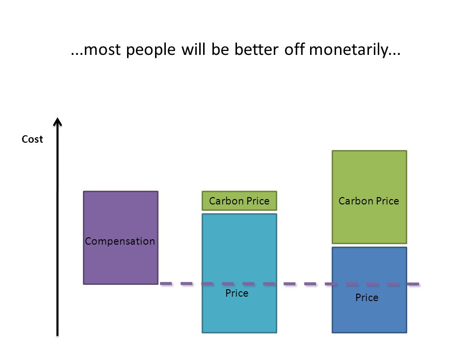 ...most people will be better off monetarily... Cost Price Compensation Price Carbon Price