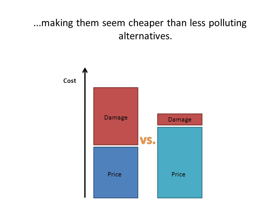 Price Damage...making them seem cheaper than less polluting alternatives. Cost Price Damage