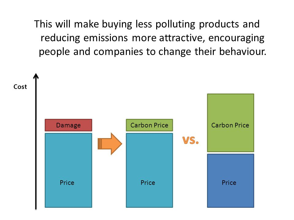Price Clean energy product Dirty energy product Price Clean energy product Dirty energy product Price Before a Carbon PriceAfter a Carbon Price Cheaper option Cheaper option Carbon Price